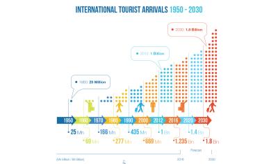 Инфографика UNWTO