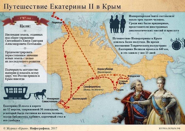 «Екатерининский путь» — путь на пользу