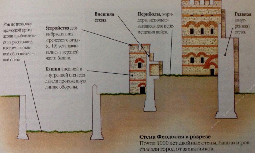 Старый город. История двух цивилизаций